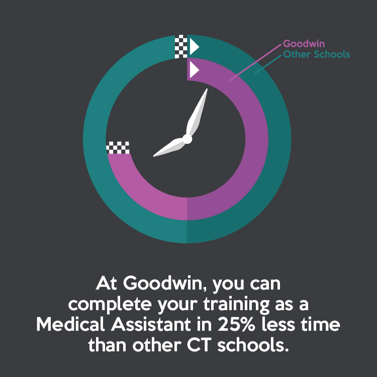At Goodwin, you can complete your training as a Medical Assistant in 25% less time than at other CT schools.