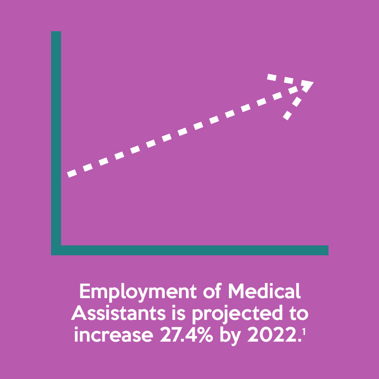 Employment of Medical Assistants is projected 27.4% by 2022.