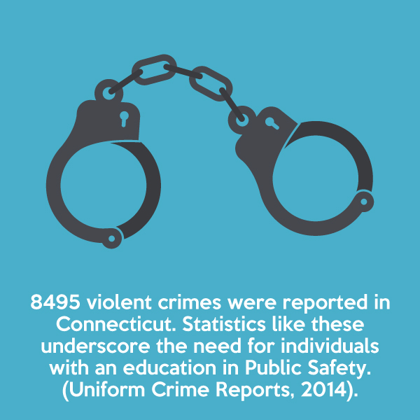 8495 violent crimes were reported in Connecticut in 2014. Statistics like these underscore the need for individuals with an education in Public Safety.