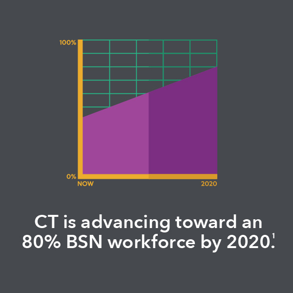 CT is advancing towards an 80% BSN workforce by 2020.