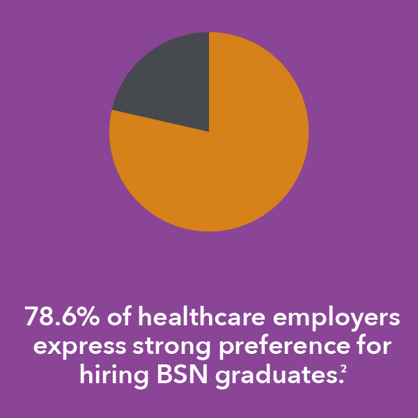 78.6% of healthcare employers express strong preference for hiring BSN graduates.