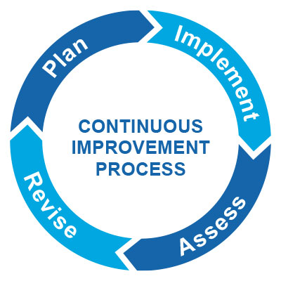 Continuous Improvement Prcess