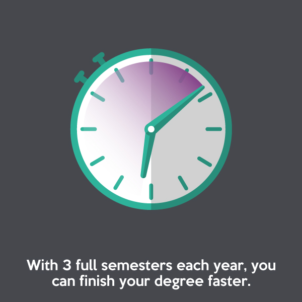 With 3 full semesters each year, you can finish your degree faster.