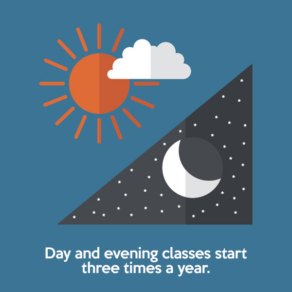 Day classes begin six times a year. Evening classes begin four times a year.