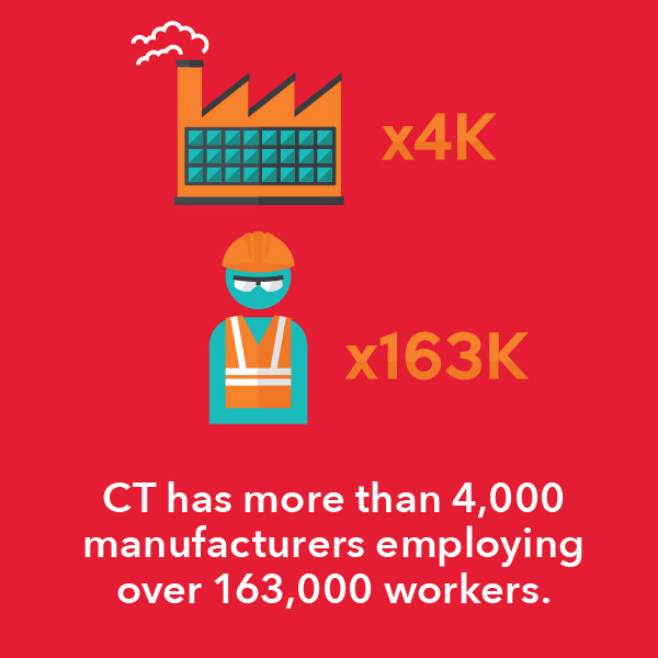 CT has more than 4,000 manufacturers employing over 163,000 workers.
