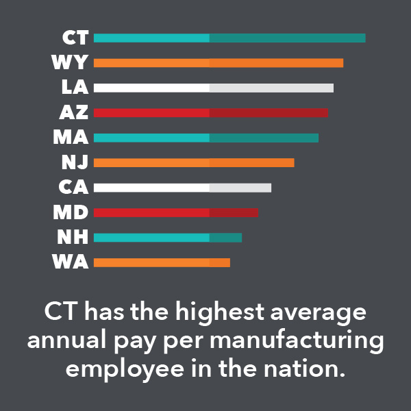 CT has the highest average annual pay per manufacturing employee in the nation.