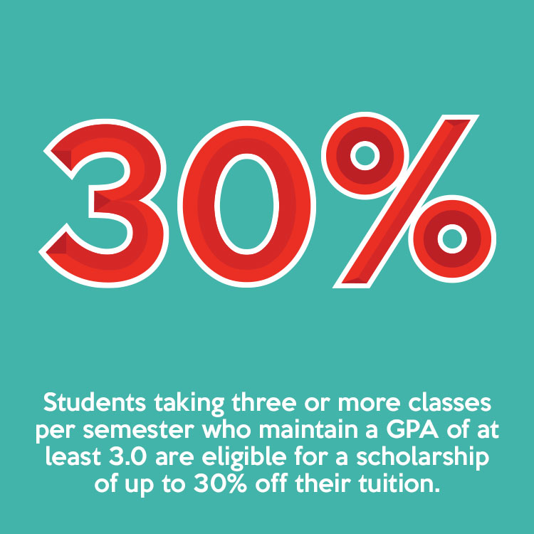 Students taking three or more classes per semester who maintain a GPA of at least 3.0 are eligible for a scholarship of up to 30% off their tuition.