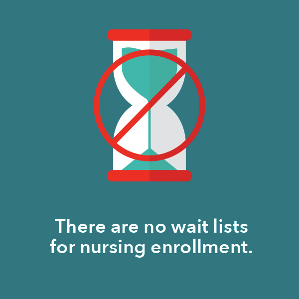 There are no wait lists for Goodwin College nursing enrollment.
