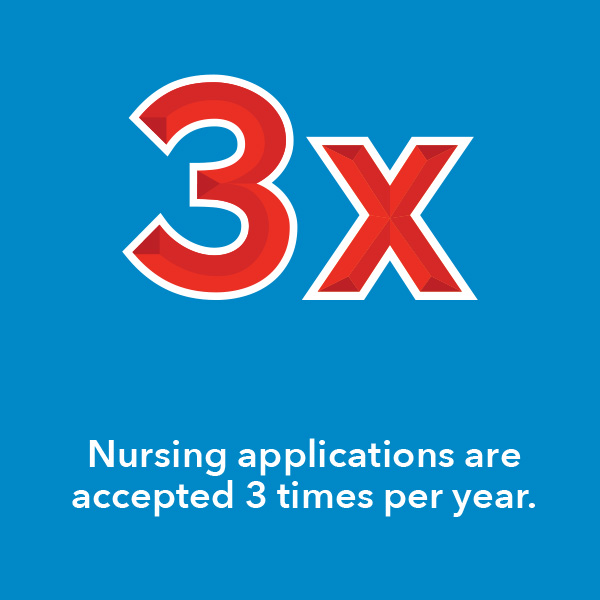 Nursing applications are accepted 3 times per year.