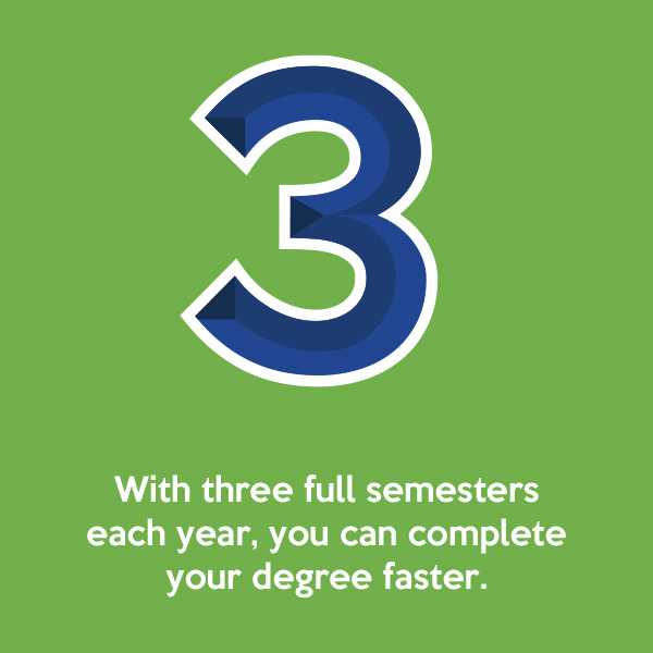 With three full semesters each year, you can complete your degree faster.